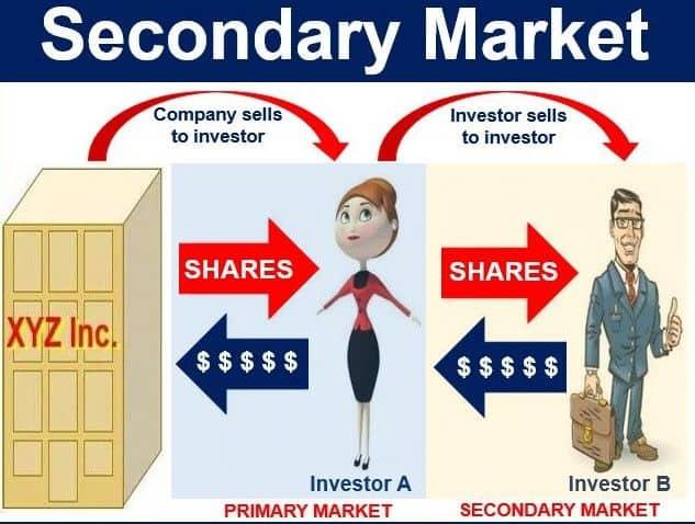 thị trường thứ cấp là gì thị trường thứ cấp trái phiếu chính phủ thị trường thứ cấp ở việt nam chức năng thị trường thứ cấp phạm trù thị trường thứ cấp vốn trên thị trường thứ cấp phát hành chứng khoán trên thị trường thứ cấp phát hành cổ phiếu trên thị trường thứ cấp giao dịch trái phiếu trên thị trường thứ cấp mua bán trái phiếu trên thị trường thứ cấp thị trường thứ cấp sở giao dịch chứng khoán phương thức phát hành của thị trường thứ cấp chức năng thị trường chứng khoán thứ cấp đặc điểm thị trường chứng khoán thứ cấp ý nghĩa của thị trường thứ cấp thế nào là thị trường thứ cấp mục đích của thị trường thứ cấp nghiệp vụ kinh doanh trên thị trường thứ cấp